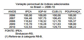 Valorização dos imóveis supera inflação