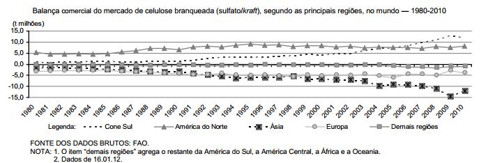 A ascensão do Cone Sul na matriz mundial de celulose