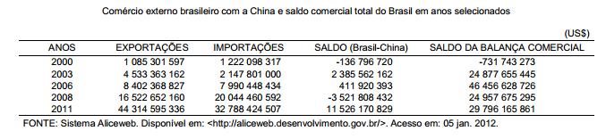 A China no comércio externo brasileiro