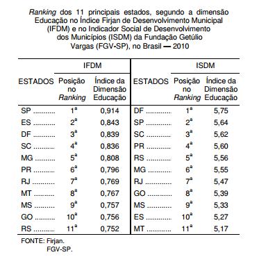A educação gaúcha e os índices municipais de desenvolvimento