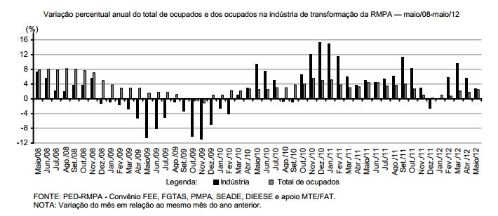 A ocupação em nível setorial, na RMPA (2008-12)