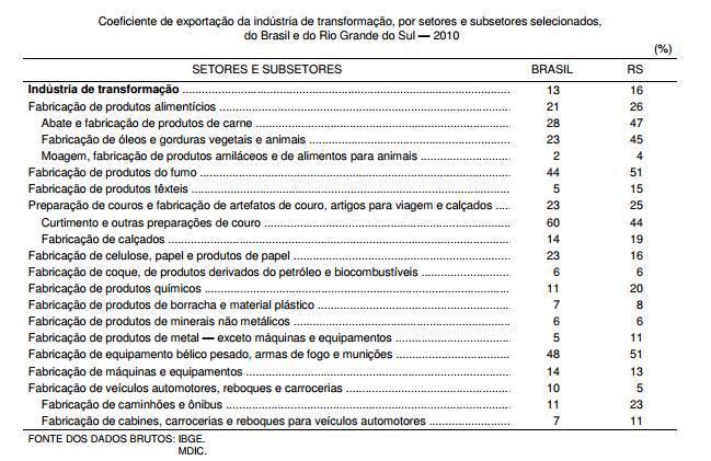A participação das exportações na indústria gaúcha