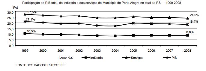 A participação de Porto Alegre na economia do RS