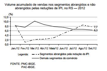 A redução do IPI e o desempenho do comércio no RS, em 2012