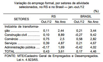 A resistência do emprego formal e o baixo crescimento econômico