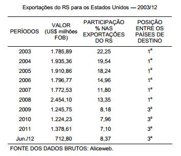 A retomada da importância dos EUA para as exportações do RS