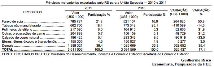 As exportações gaúchas para a União Europeia em 2011