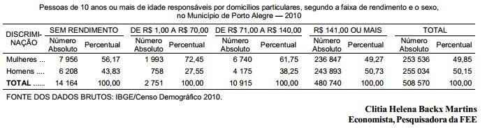 Aspectos da pobreza e da desigualdade em Porto Alegre
