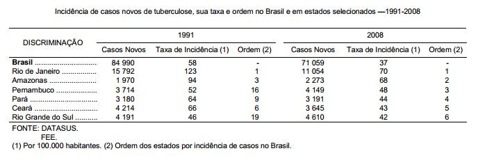 Aumenta o número de casos de tuberculose no Rio do Grande do Sul