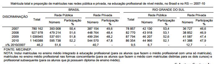 Aumento das vagas para o ensino técnico profissional de nível médio