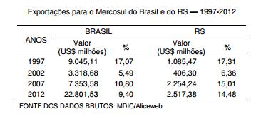 Comércio RS-Mercosul — histórico, entraves e tendências