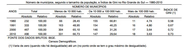 Concentração populacional no Rio Grande do Sul