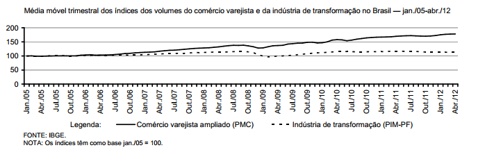 Consumo e produção novamente andando juntos