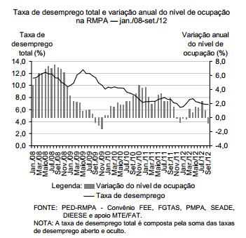 Crescimento moderado do mercado de trabalho da Região