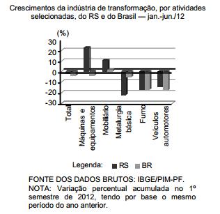 Desempenho da indústria de transformação do RS no 1º semestre de 2012