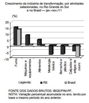 Desempenho da indústria de transformação gaúcha vis-à-vis à brasileira em 2011
