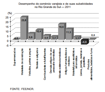 Desempenho do comércio gaúcho em 2011