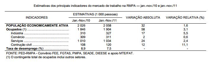 Desempenho do mercado de trabalho na RMPA, em 2011
