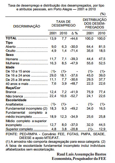 Desemprego em Porto Alegre, na primeira década do século XXI 2
