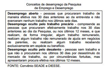 Desemprego em Porto Alegre, na primeira década do século XXI