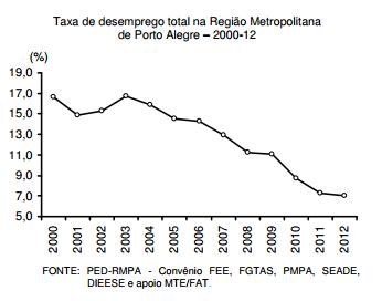 Desemprego na Região Metropolitana de Porto Alegre, em 2012