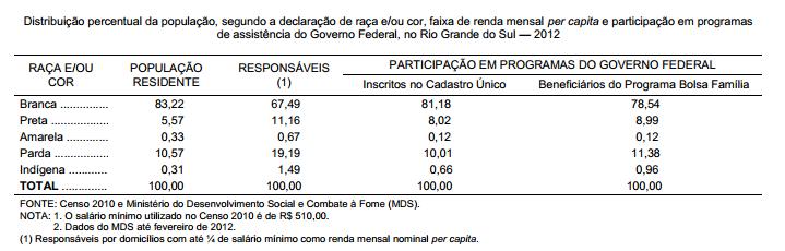 """Desigualdades """"raciais"""" e transferência de renda no Rio Grande do Sul"""