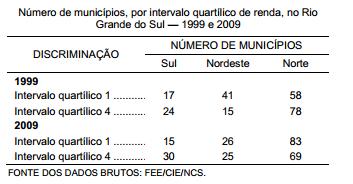 Desigualdades regionais no Rio Grande do Sul 2