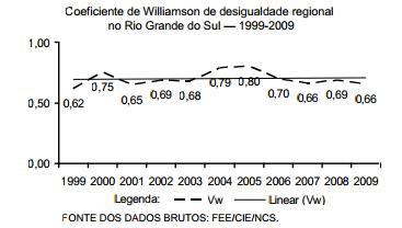 Desigualdades regionais no Rio Grande do Sul