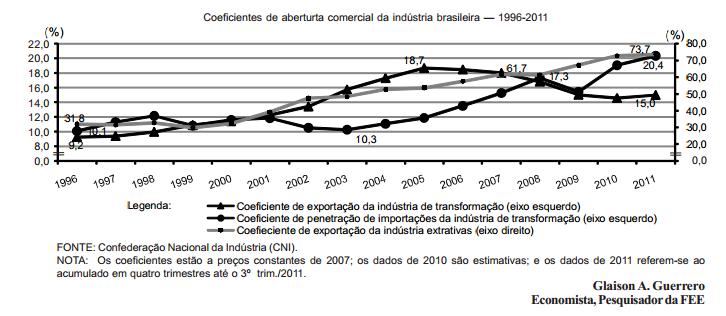 Desindustrialização ou desenvolvimento o que o Brasil quer