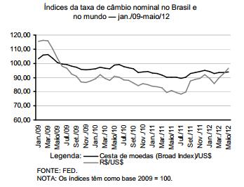 Determinantes da taxa de câmbio no Brasil