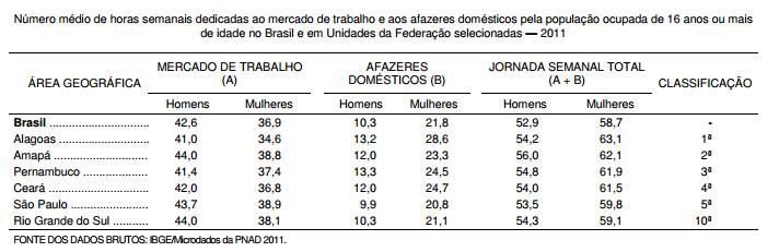 Dupla jornada de trabalho desigualdade entre homens e mulheres