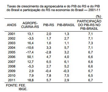 Economia gaúcha dependente da agropecuária