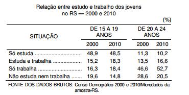 Estudo e trabalho a situação dos jovens gaúchos (2000-10)