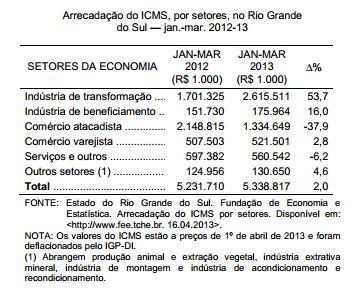 Evolução da arrecadação de ICMS em 2013