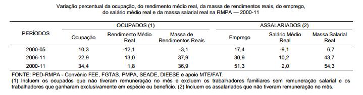 Evolução da massa de rendimentos reais na RMPA 2000-11
