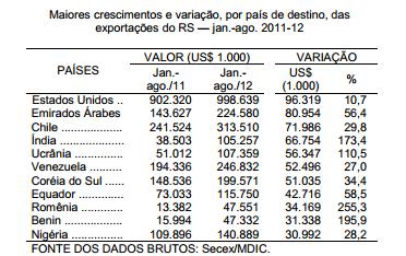 Exportações gaúchas crescem para destinos não tradicionais
