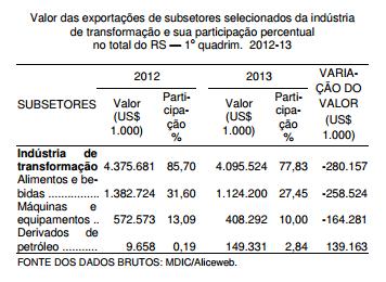 Exportações gaúchas no primeiro quadrimestre de 2013
