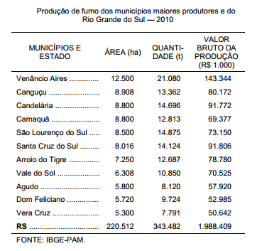 Fumo política para reconversão favorece produtores gaúchos