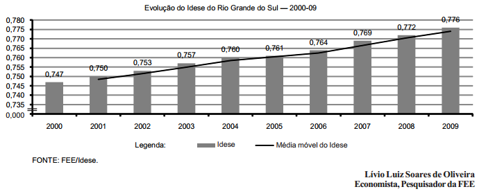 Idese evolução no decênio 2000-09