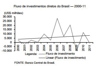 Investimento brasileiro direto no exterior evolução recente