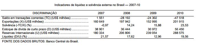 Liquidez e solvência externa da economia brasileira