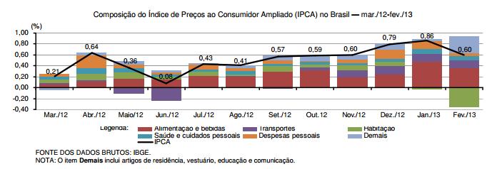 Medidas anti-inflacionárias ou corretivas