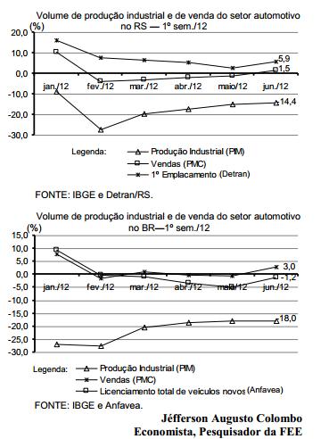 Medidas de estímulo fiscal na economia brasileira funcionam