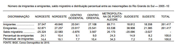 Migrações entre as mesorregiões gaúchas no período 2005-10