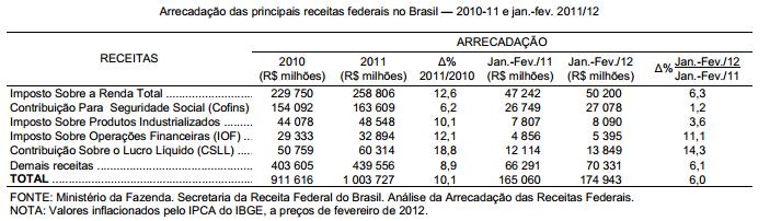 O avanço da arrecadação tributária federal no Brasil
