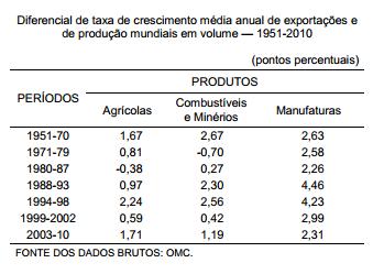 O comércio internacional de commodities