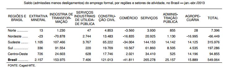 O comportamento do emprego formal nas regiões do Brasil