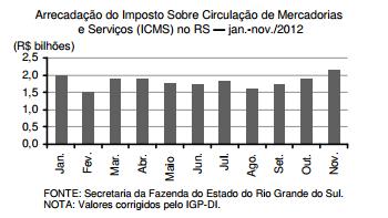 O comportamento do ICMS em 2012 e o programa Nota Fiscal Gaúcha