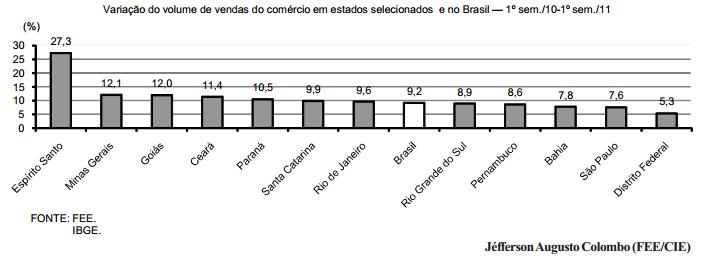 O desempenho do comércio gaúcho em 2011