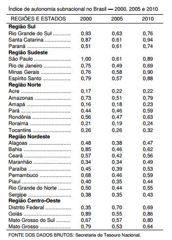 O que podem os governos estaduais no Brasil